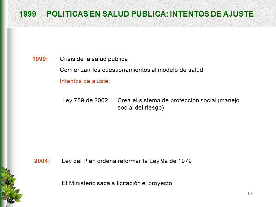 1999 POLITICAS EN SALUD PUBLICA: INTENTOS DE AJUSTE