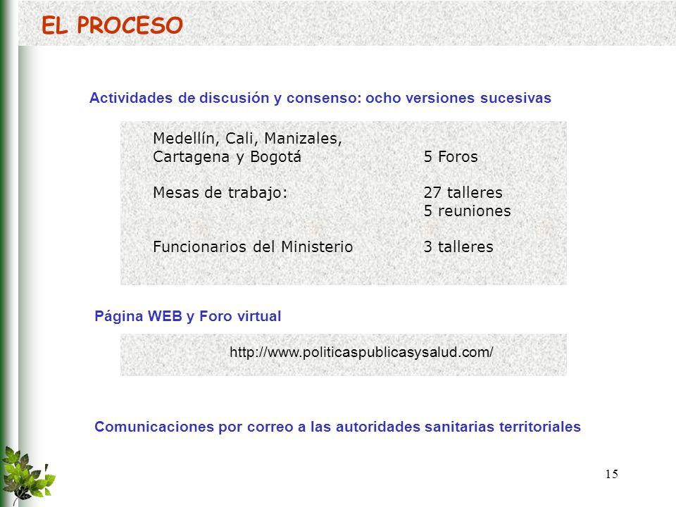EL PROCESO Actividades de discusión y consenso: ocho versiones sucesivas. Medellín, Cali, Manizales,