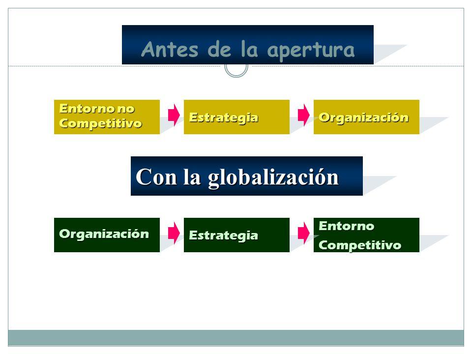 Con la globalización Antes de la apertura
