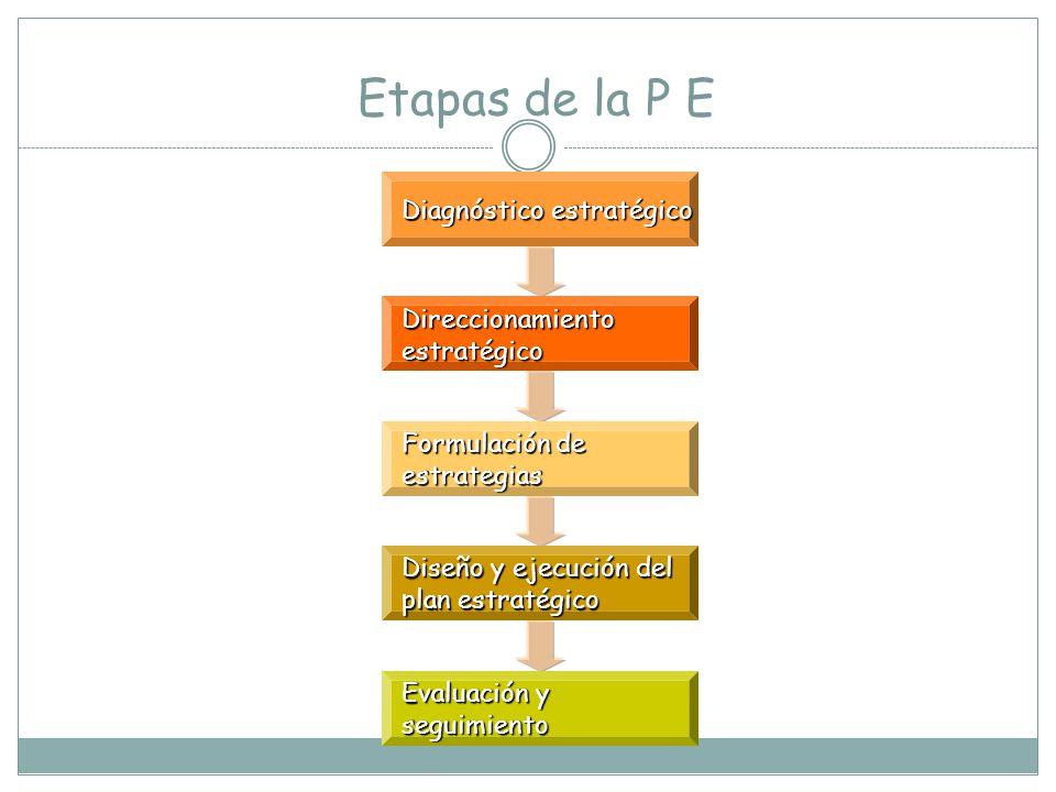 Etapas de la P E Diagnóstico estratégico Direccionamiento estratégico