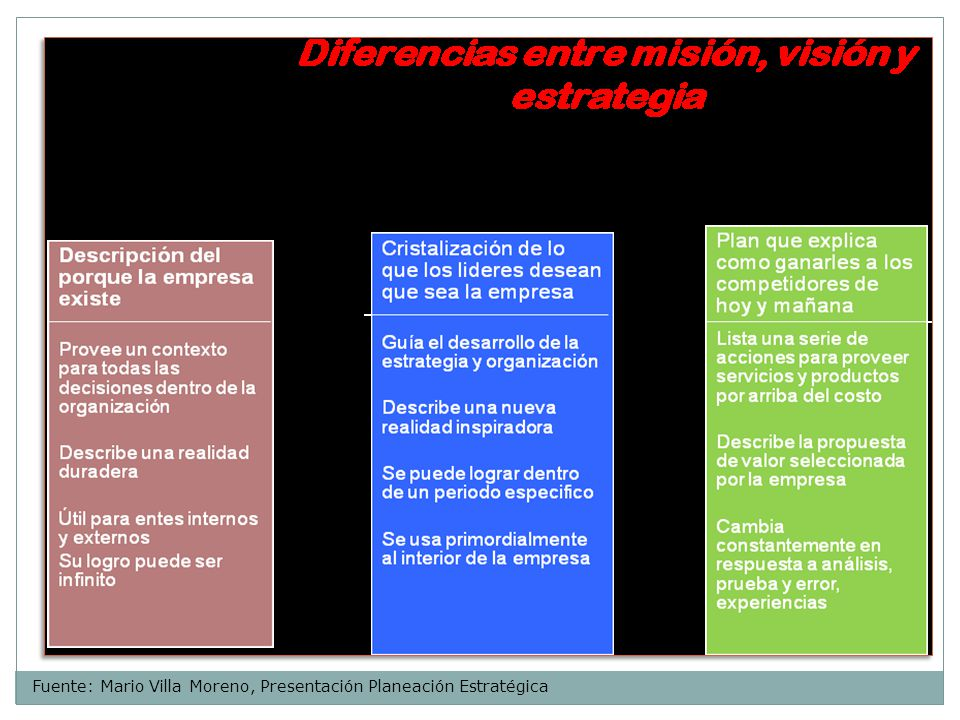 Fuente: Mario Villa Moreno, Presentación Planeación Estratégica