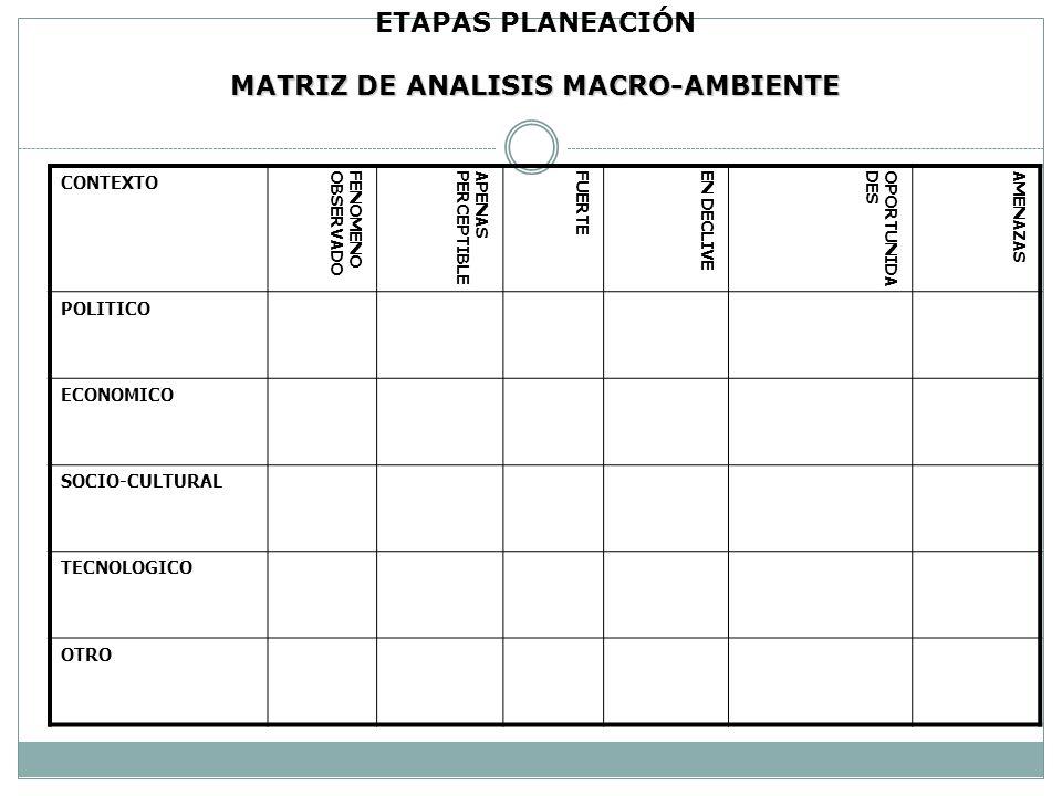 ETAPAS PLANEACIÓN MATRIZ DE ANALISIS MACRO-AMBIENTE