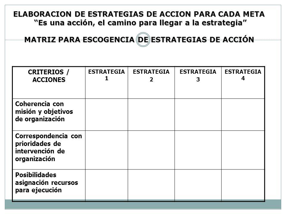ELABORACION DE ESTRATEGIAS DE ACCION PARA CADA META Es una acción, el camino para llegar a la estrategia MATRIZ PARA ESCOGENCIA DE ESTRATEGIAS DE ACCIÓN
