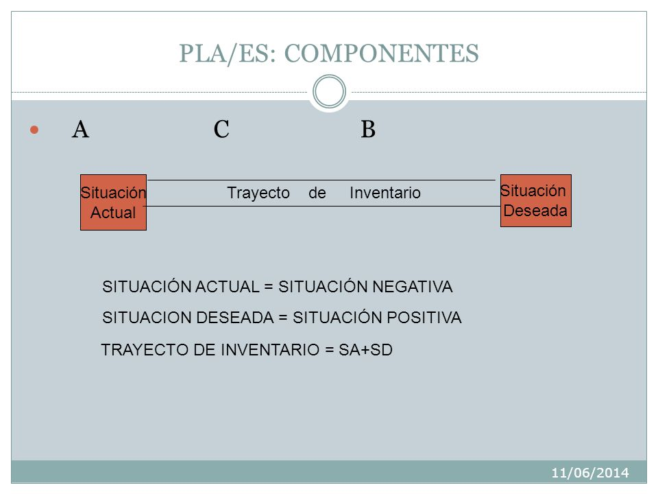 PLA/ES: COMPONENTES A C B Situación Situación Trayecto de Inventario