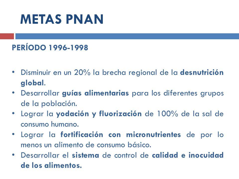 METAS PNAN PERÍODO 1996-1998. Disminuir en un 20% la brecha regional de la desnutrición global.