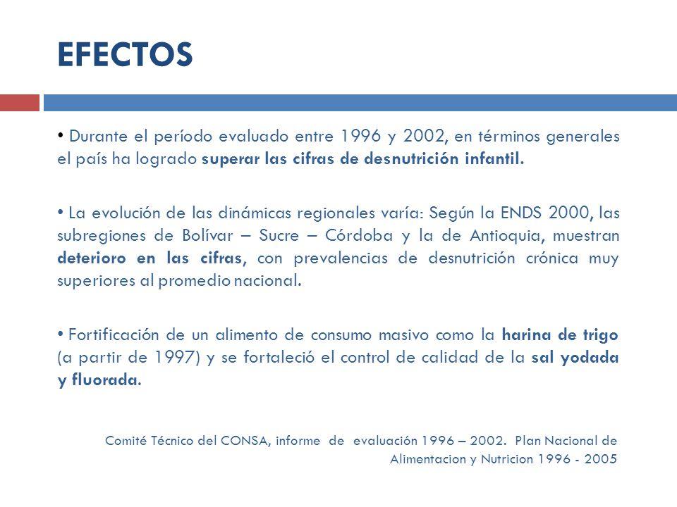 EFECTOS Durante el período evaluado entre 1996 y 2002, en términos generales el país ha logrado superar las cifras de desnutrición infantil.