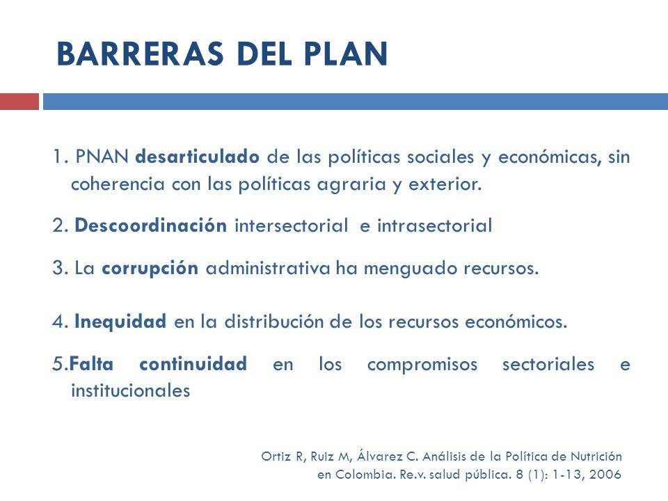 BARRERAS DEL PLAN 1. PNAN desarticulado de las políticas sociales y económicas, sin coherencia con las políticas agraria y exterior.