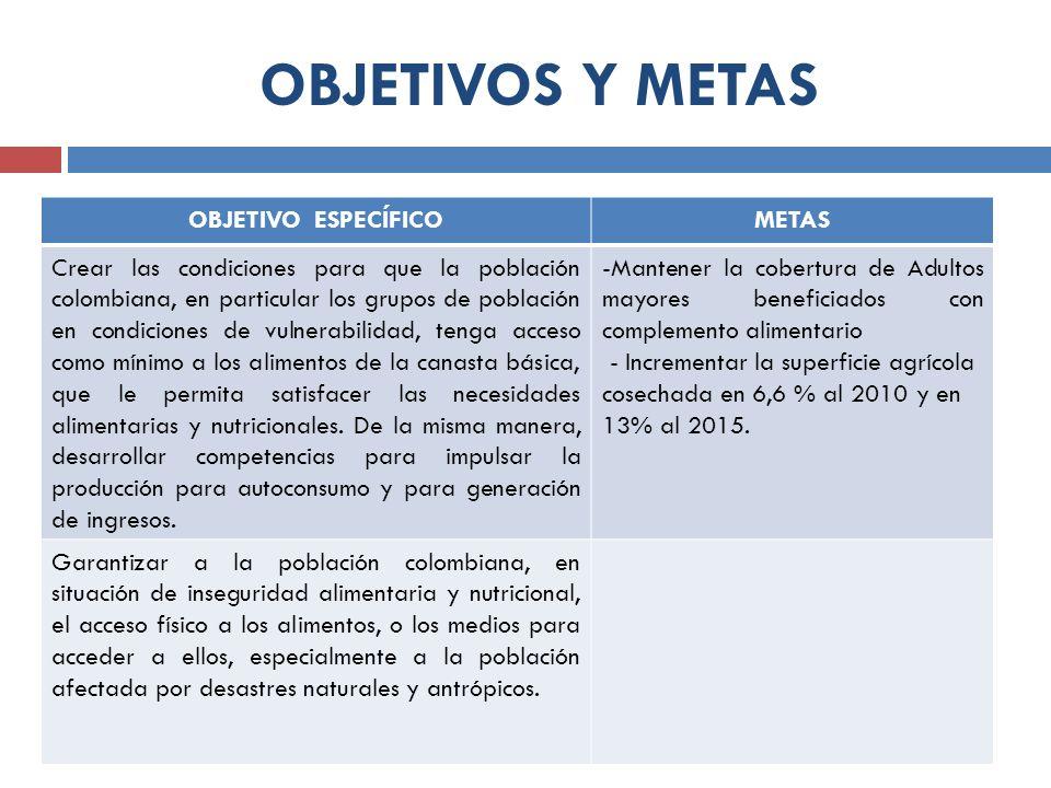 OBJETIVOS Y METAS OBJETIVO ESPECÍFICO METAS