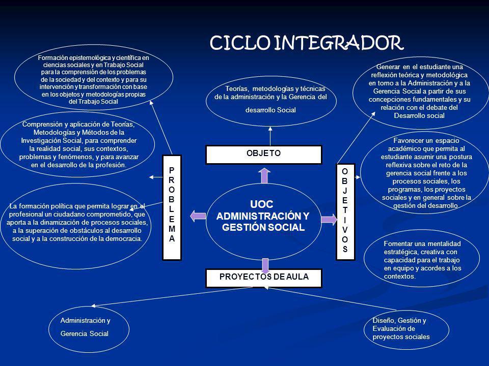 CICLO INTEGRADOR UOC ADMINISTRACIÓN Y GESTIÓN SOCIAL OBJETO PROBLEMA