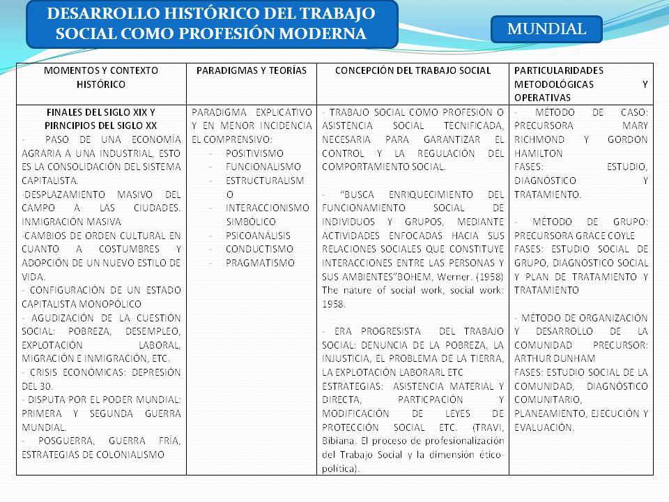 DESARROLLO HISTÓRICO DEL TRABAJO SOCIAL COMO PROFESIÓN MODERNA
