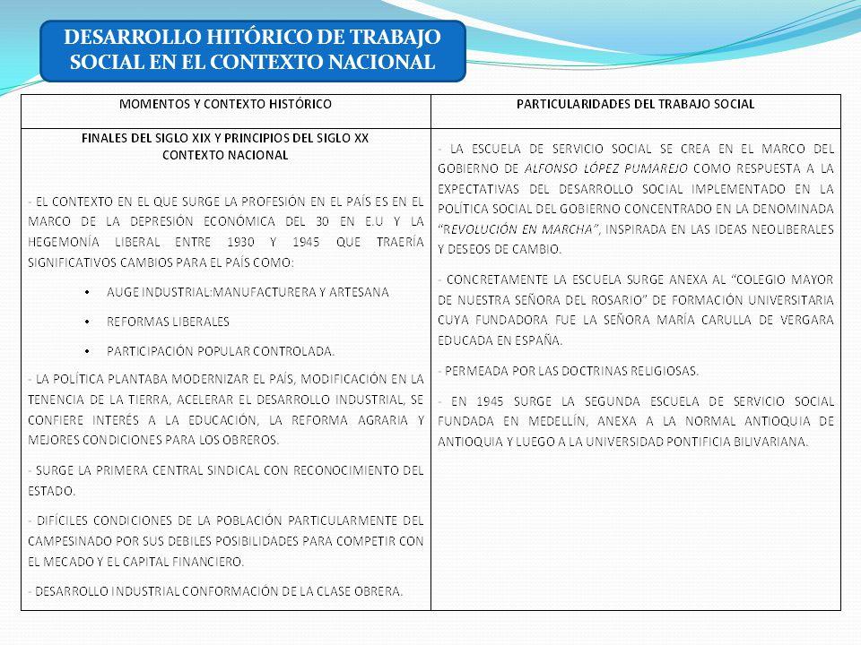 DESARROLLO HITÓRICO DE TRABAJO SOCIAL EN EL CONTEXTO NACIONAL