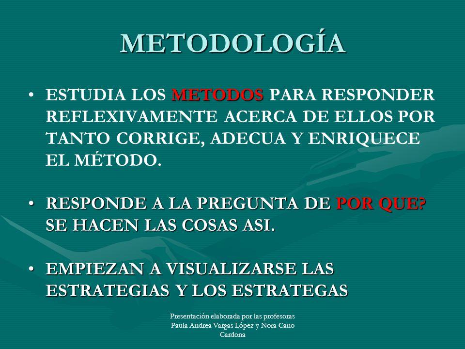METODOLOGÍA ESTUDIA LOS METODOS PARA RESPONDER REFLEXIVAMENTE ACERCA DE ELLOS POR TANTO CORRIGE, ADECUA Y ENRIQUECE EL MÉTODO.
