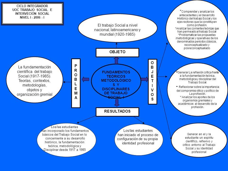 FUNDAMENTOS TEÓRICOS METODOLÓGICOS Y DISCIPLINARES DE TRABAJO SOCIAL I