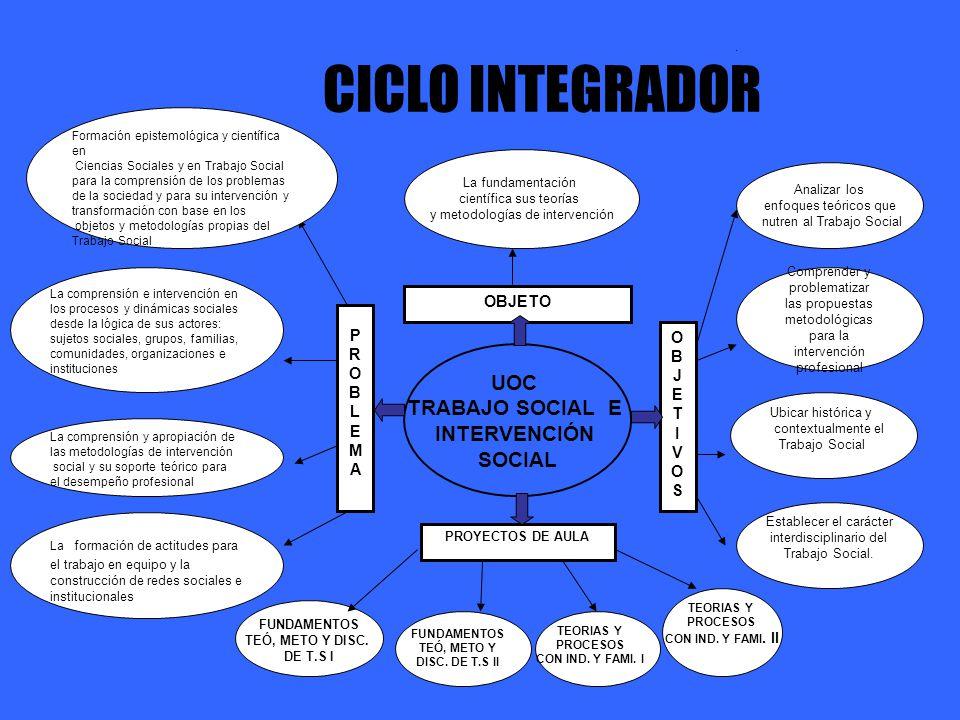 CICLO INTEGRADOR UOC TRABAJO SOCIAL E INTERVENCIÓN SOCIAL