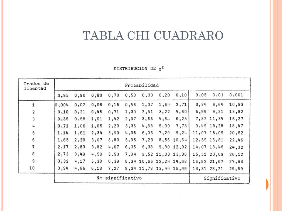 TABLA CHI CUADRARO