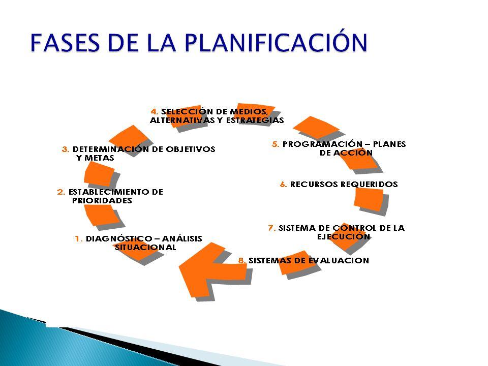 FASES DE LA PLANIFICACIÓN