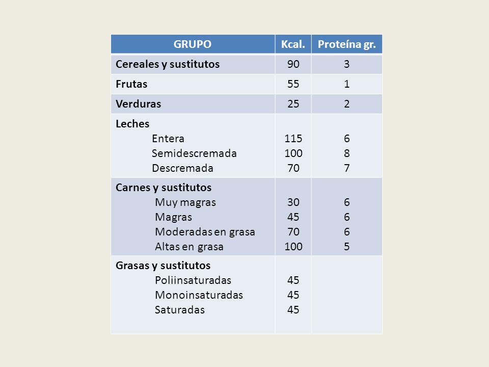 GRUPO Kcal. Proteína gr. Cereales y sustitutos. 90. 3. Frutas. 55. 1. Verduras. 25. 2. Leches.