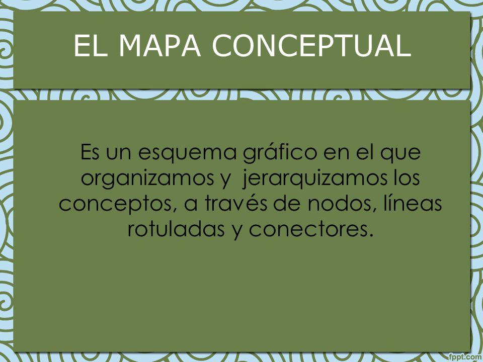 EL MAPA CONCEPTUAL Es un esquema gráfico en el que organizamos y jerarquizamos los conceptos, a través de nodos, líneas rotuladas y conectores.
