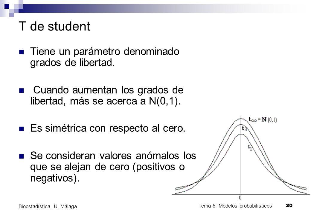 T de student Tiene un parámetro denominado grados de libertad.