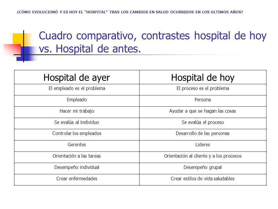 Cuadro comparativo, contrastes hospital de hoy vs. Hospital de antes.