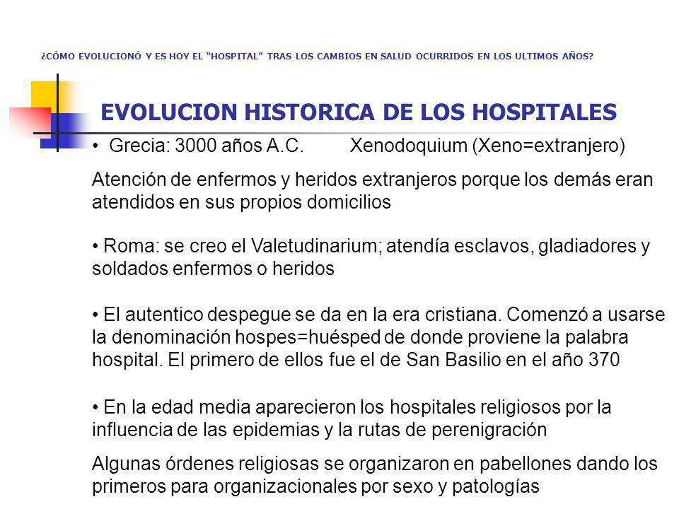 EVOLUCION HISTORICA DE LOS HOSPITALES