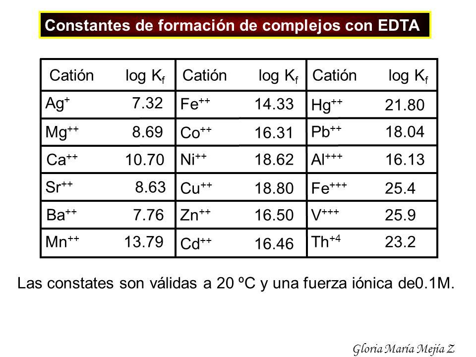 Constantes de formación de complejos con EDTA