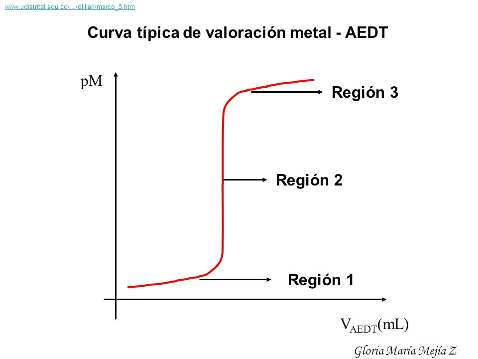 Curva típica de valoración metal - AEDT