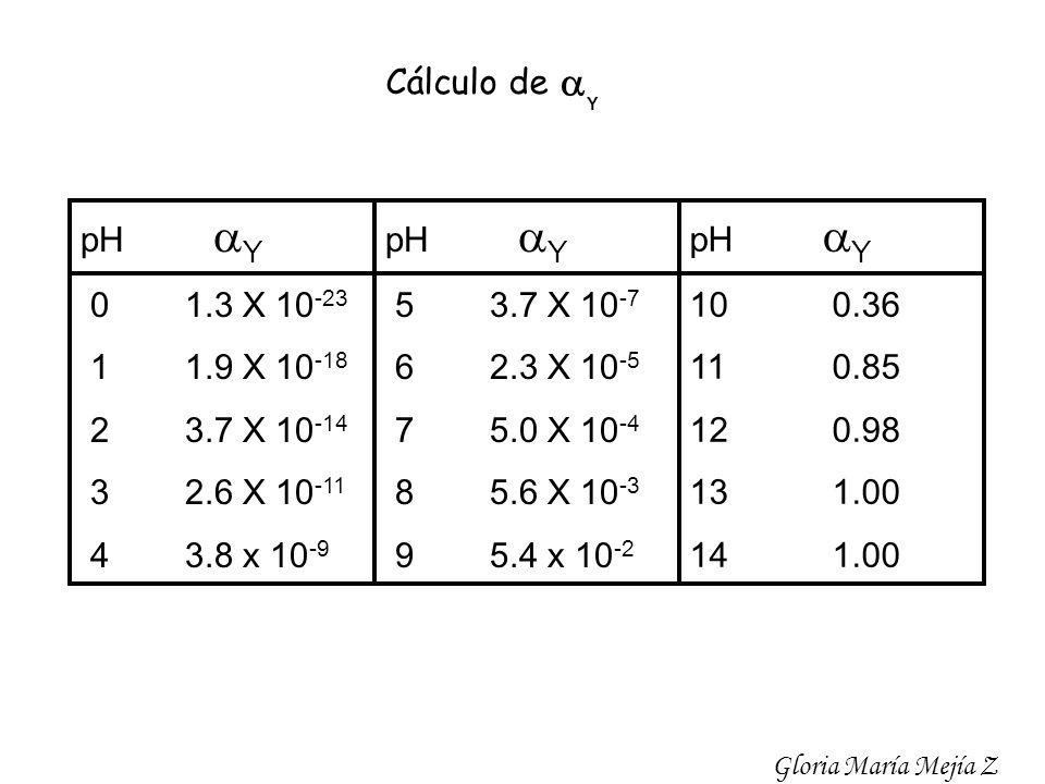 a Cálculo de pH aY 0 1.3 X 10-23 1 1.9 X 10-18 2 3.7 X 10-14