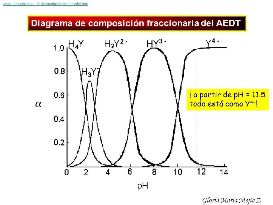 Diagrama de composición fraccionaria del AEDT