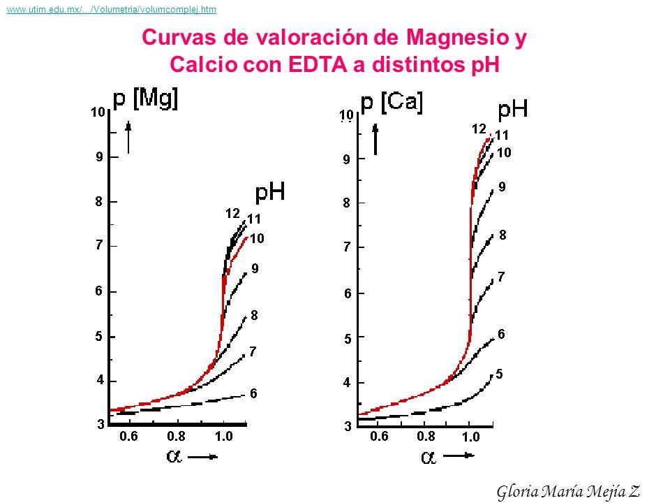 Curvas de valoración de Magnesio y Calcio con EDTA a distintos pH