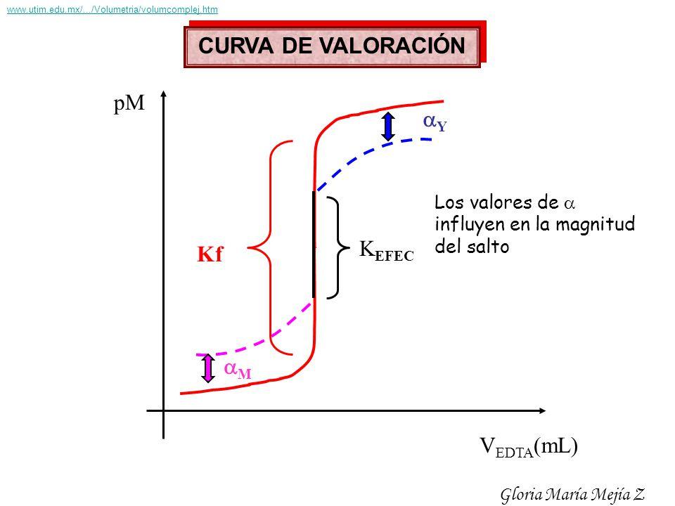 CURVA DE VALORACIÓN pM Y KEFEC Kf M VEDTA(mL) Los valores de 