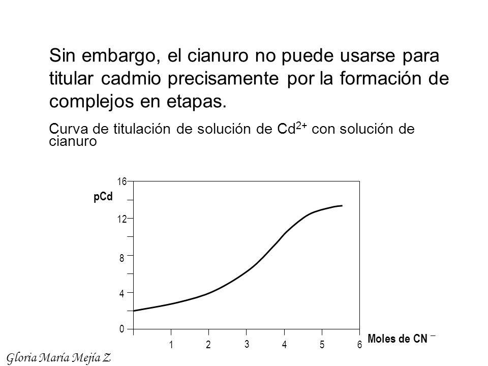 Sin embargo, el cianuro no puede usarse para titular cadmio precisamente por la formación de complejos en etapas.