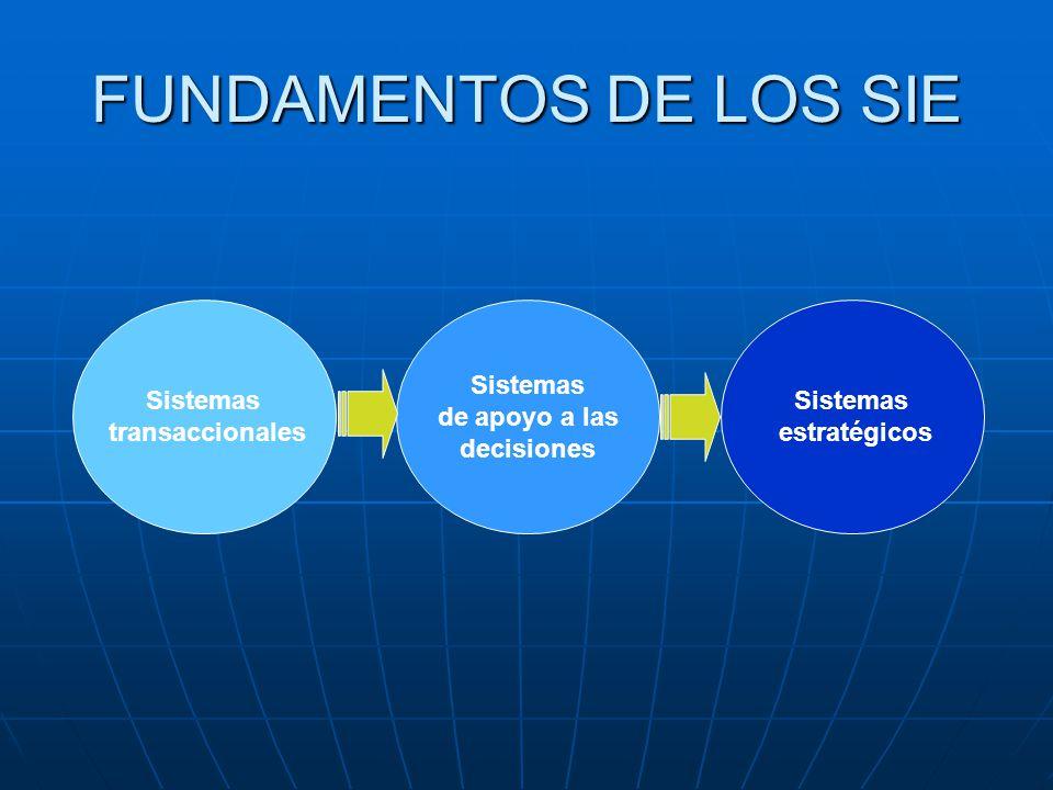 FUNDAMENTOS DE LOS SIE Sistemas transaccionales Sistemas