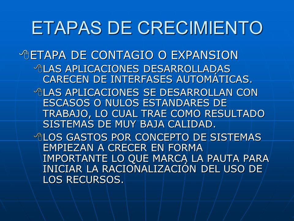 ETAPAS DE CRECIMIENTO ETAPA DE CONTAGIO O EXPANSION