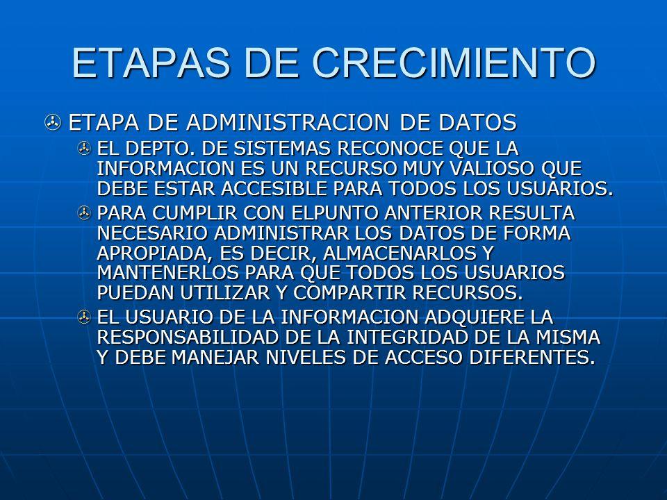 ETAPAS DE CRECIMIENTO ETAPA DE ADMINISTRACION DE DATOS