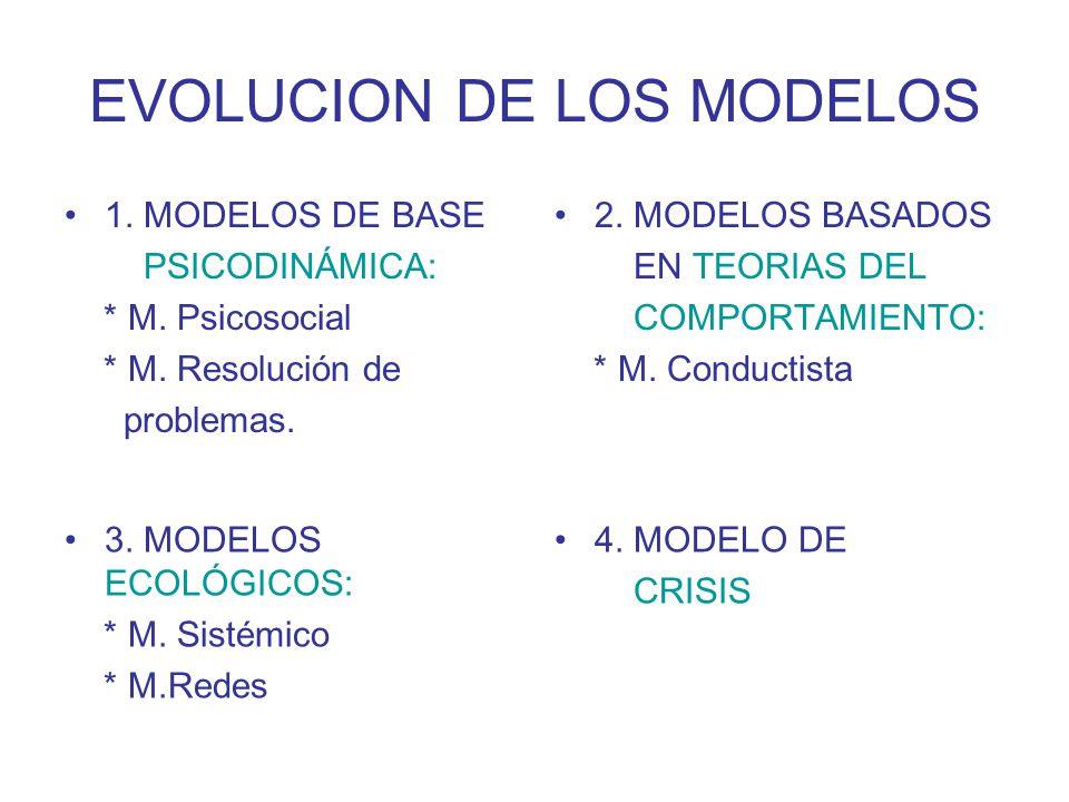 EVOLUCION DE LOS MODELOS