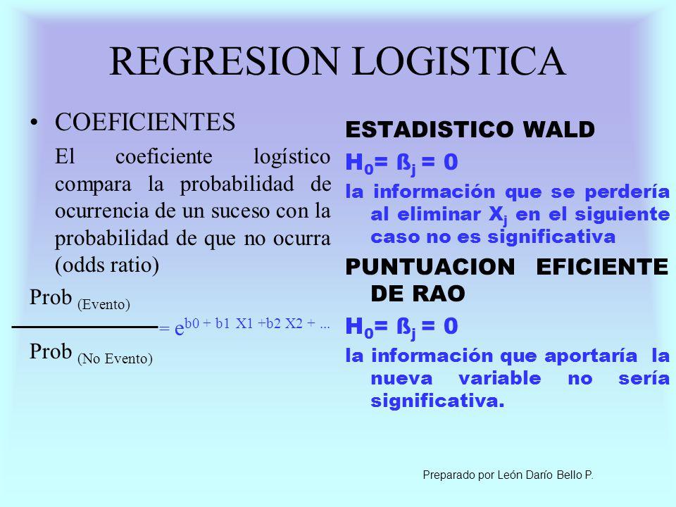 REGRESION LOGISTICA COEFICIENTES ESTADISTICO WALD