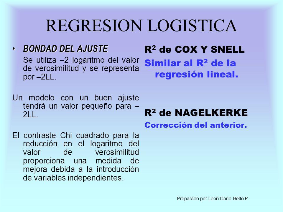 REGRESION LOGISTICA BONDAD DEL AJUSTE R2 de COX Y SNELL
