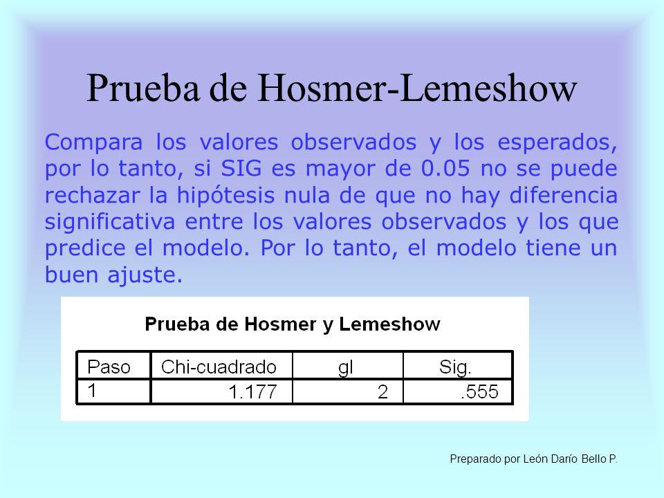 Prueba de Hosmer-Lemeshow