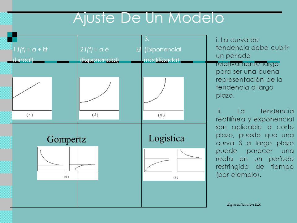 Ajuste De Un Modelo Logistica Gompertz