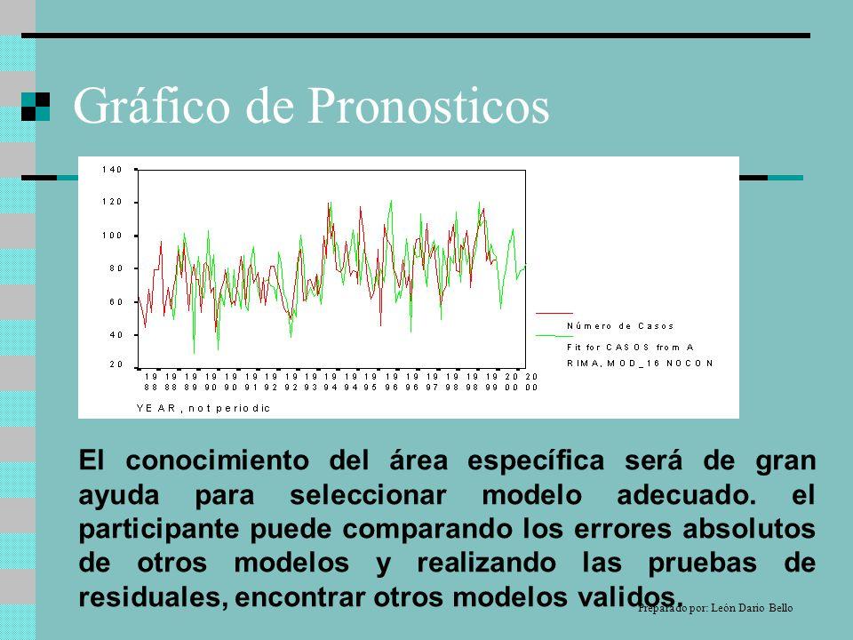 Gráfico de Pronosticos