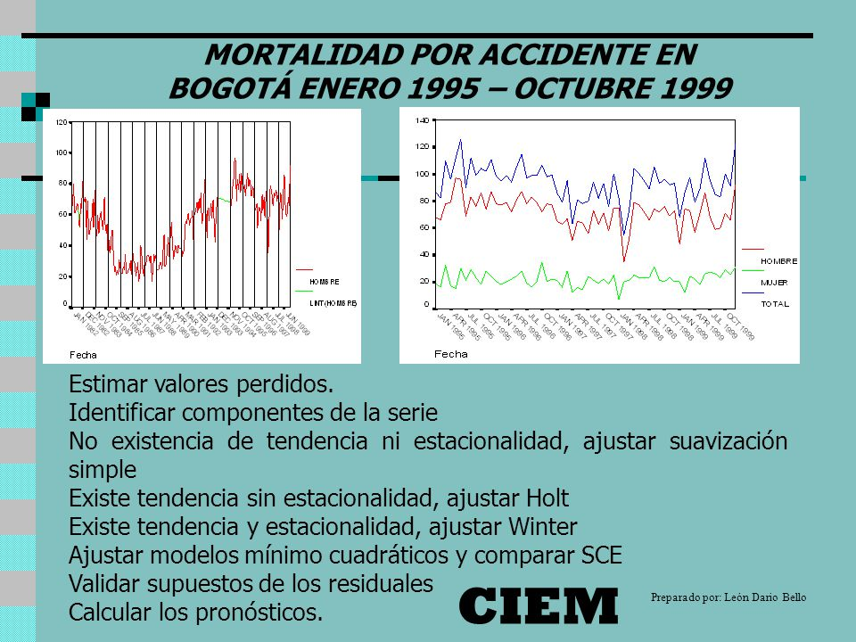 MORTALIDAD POR ACCIDENTE EN BOGOTÁ ENERO 1995 – OCTUBRE 1999