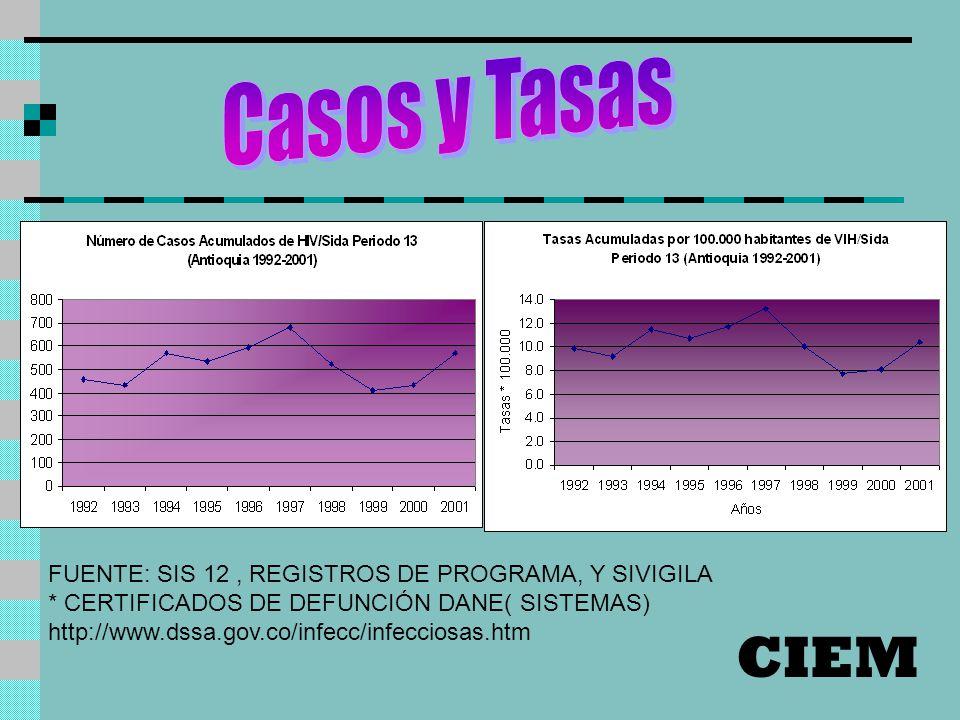 CIEM Casos y Tasas FUENTE: SIS 12 , REGISTROS DE PROGRAMA, Y SIVIGILA