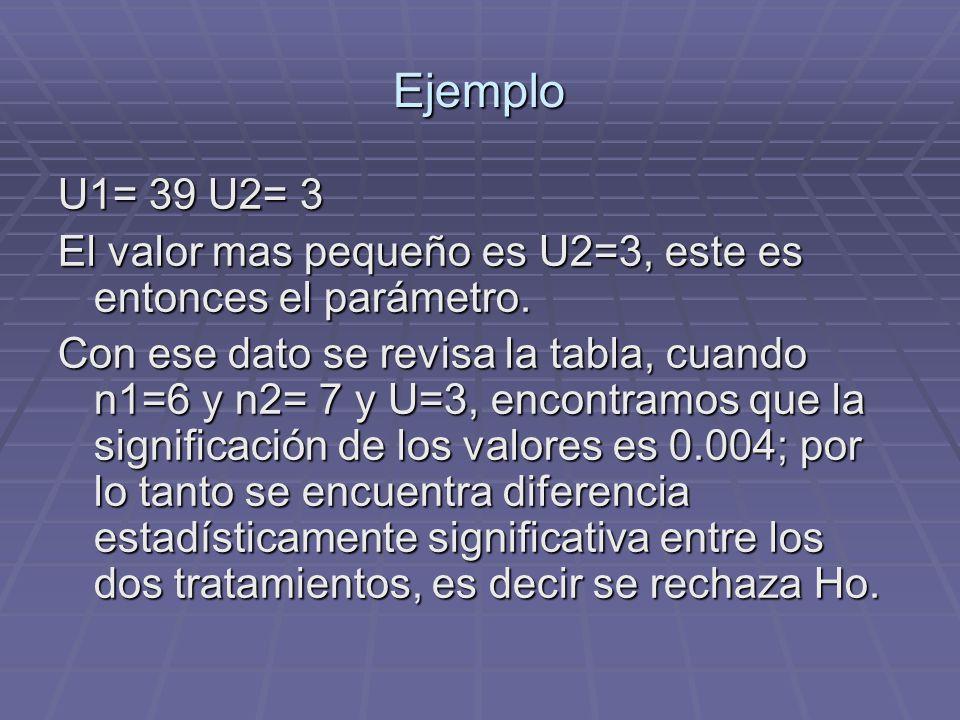 Ejemplo U1= 39 U2= 3. El valor mas pequeño es U2=3, este es entonces el parámetro.