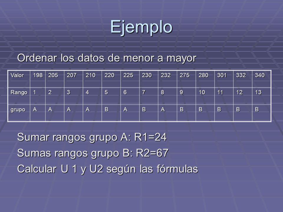 Ejemplo Ordenar los datos de menor a mayor Sumar rangos grupo A: R1=24