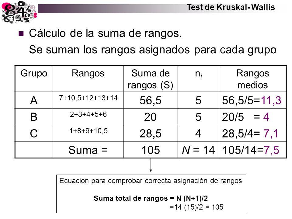 Suma total de rangos = N (N+1)/2