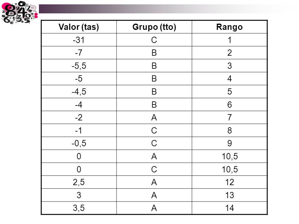 Valor (tas) Grupo (tto) Rango. -31. C. 1. -7. B. 2. -5,5. 3. -5. 4. -4,5. 5. -4. 6. -2.