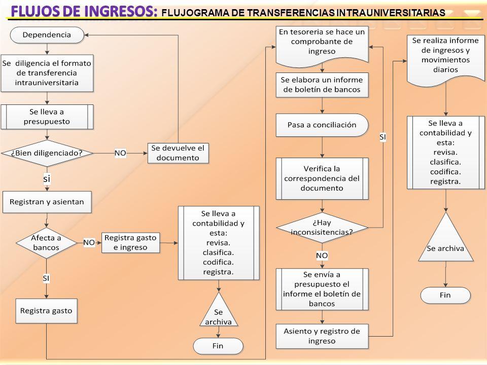 Flujos de ingresos: FLUJOGRAMA DE TRANSFERENCIAS INTRAUNIVERSITARIAS