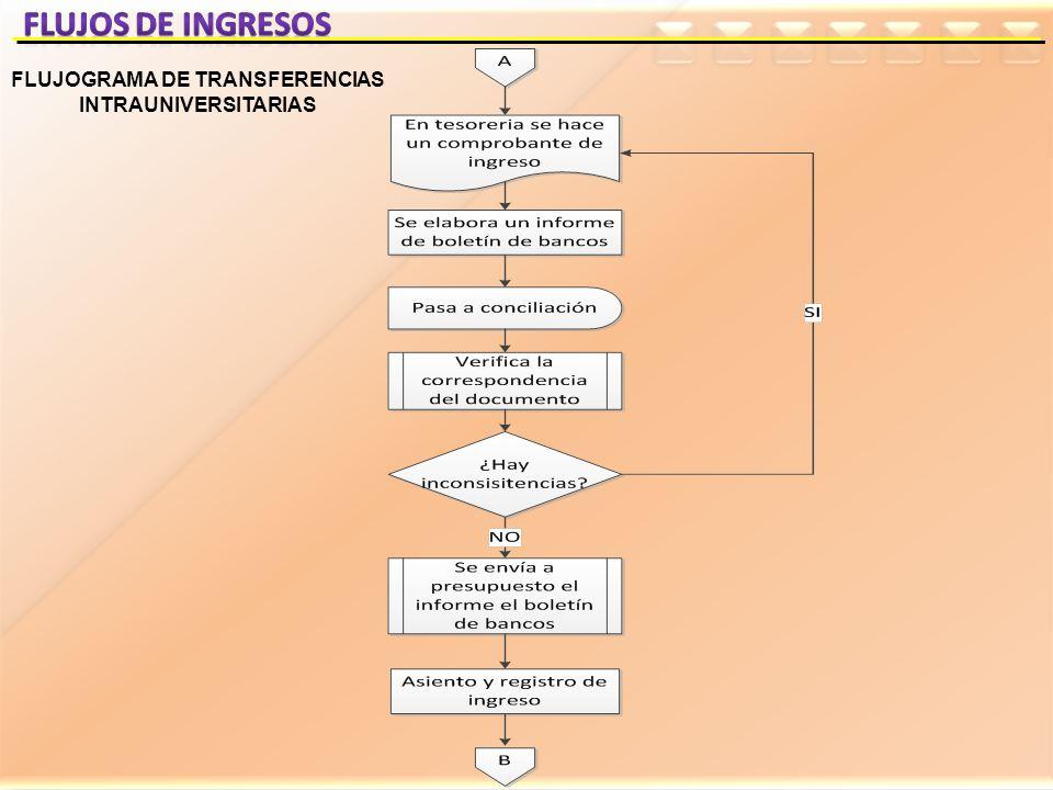 FLUJOGRAMA DE TRANSFERENCIAS INTRAUNIVERSITARIAS