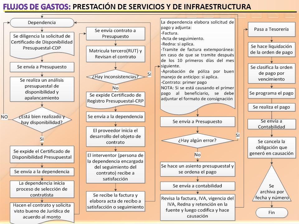 Flujos de gastos: PRESTACIÓN DE SERVICIOS Y DE INFRAESTRUCTURA